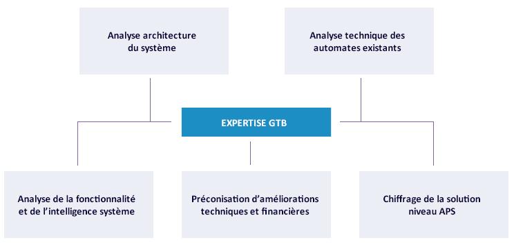 Expertise GTB